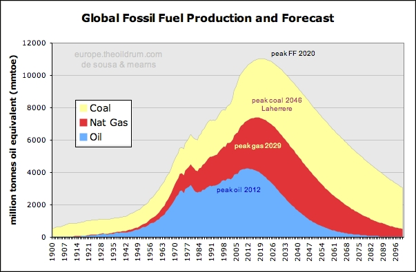 Fossil Fuel Production and Forecast